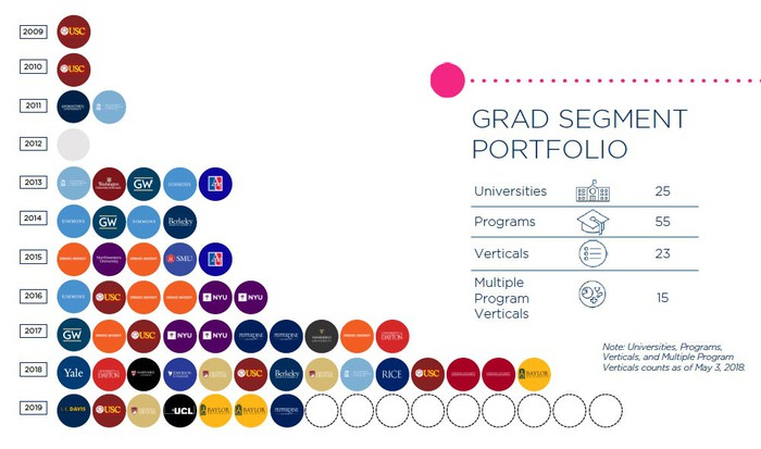 Chart showing digital graduate programs released by year. 2009 was the first year with one, rising to 14 named programs for 2018 and a target of 16 for 2019.