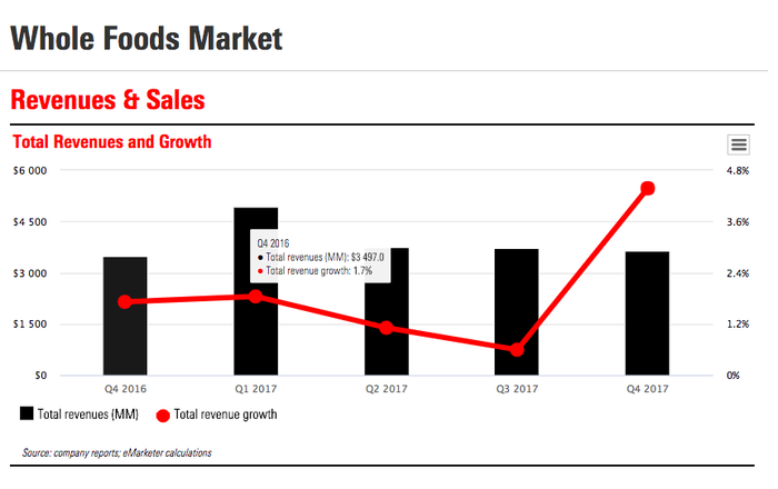 A chart of Whole Foods' revenue growth from eMarketer
