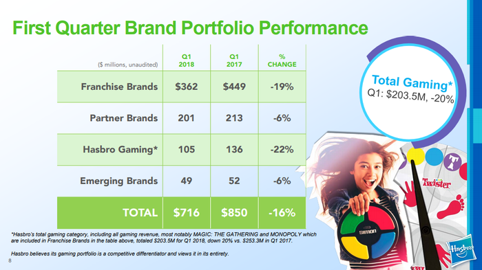 Chart showing brand growth: franchise: -19%; partner: -6%; Hasbro games: -22%; emerging brands: -6%; overall: -16%.