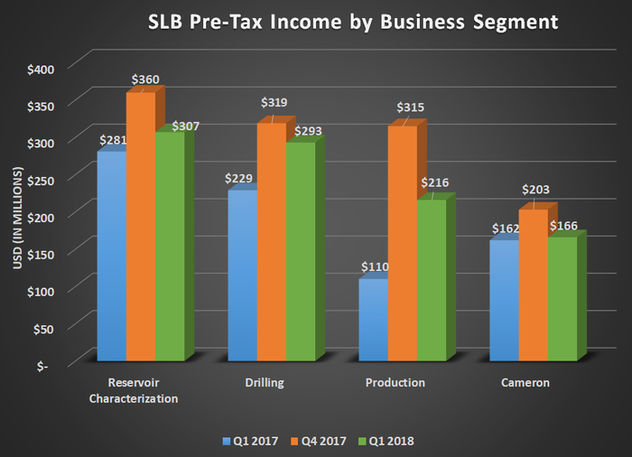 SLB pre-tax income by business segment for Q1 2017, Q4 2017, and Q1 2018. Shows year over year gains for all four of SLB's reporting segments.