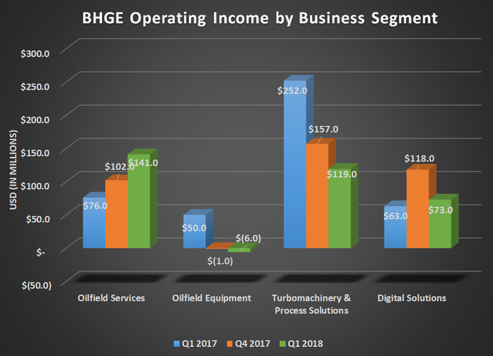 Chart showing BHGE operating income by business segment for Q1 2017, Q4 2017, and Q1 2018. Shows growth for oil field services but significant declines for turbomachinery and process solutions.