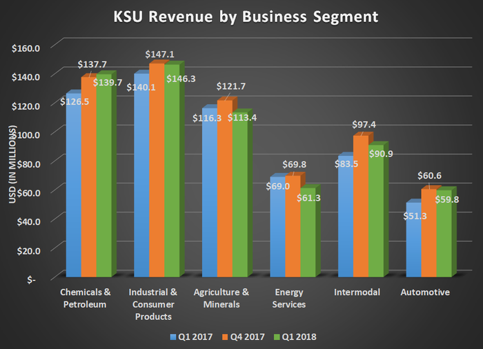 KSU revenue by business segment for Q1 2017, Q4 2017, and Q1 2018. Shows modest gains with the exception of Agriculture and energy segments.