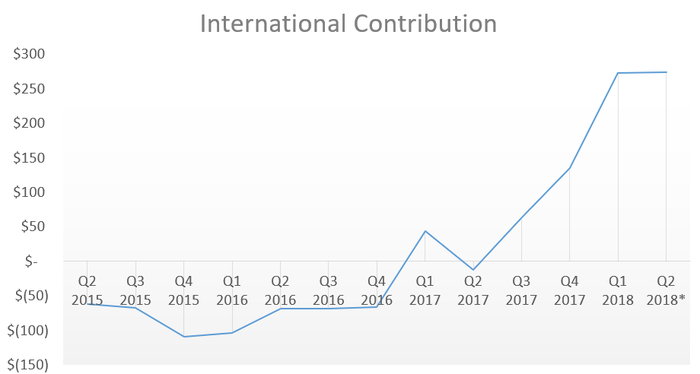 Chart showing rising profits from international markets.