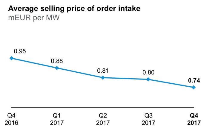 Vestas sales price per watt chart.