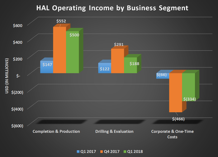 HAL operating income by business segment for Q1 2017, Q4 2017, and Q1 2018. Shows large year over year gain for completions & production.