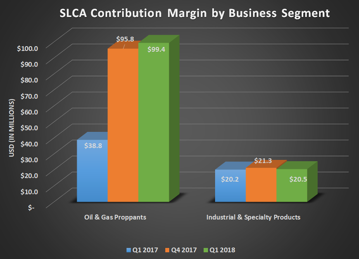 SLCA contribution margin by business segment for Q1 2017, Q4 2017, and Q1 2018. Shows large year-over-year gain for oil & gas proppants.