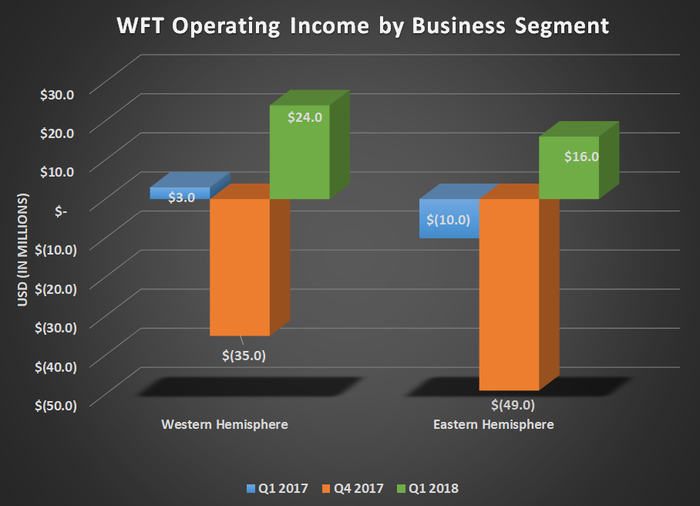 WFT operating income by business segment for Q1 2017, Q4 2017, and Q1 2018. Shows both Eastern & Western hemisphere segments in positive territory.
