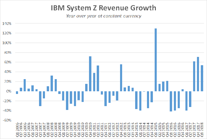 A chart showing year-over-year quarterly mainframe sales growth.