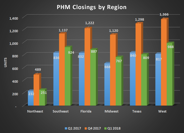 PHM closings by region for Q1 2017, Q4 2017, and Q1 2018. Shows year-over-year gains for every region except Texas.