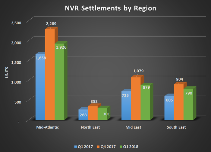 Chart of NVR settlements by region for Q1 2017, Q4 2017, and Q1 2018. Shows year-over-year gains for all four regions.