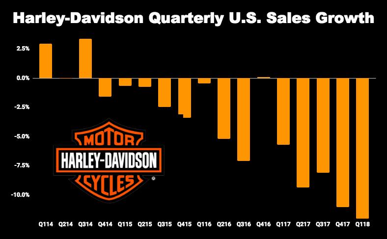 Harley-Davidson quarterly sales growth chart