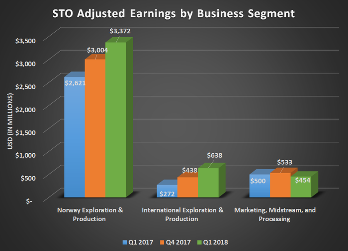 STO adjusted earnings by business segment for Q1 2017, Q4 2017, and Q1 2018. Shows significant uptick in both upstream segments with flat results for marketing & midstream