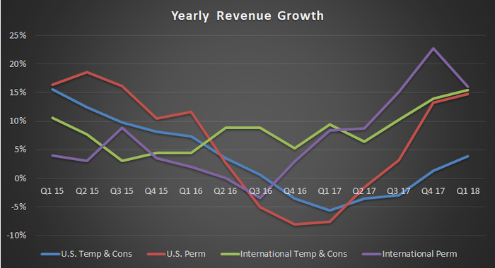yearly revenue growth