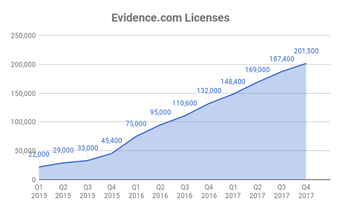 Chart of total Evidence.com licenses over time at Axon.
