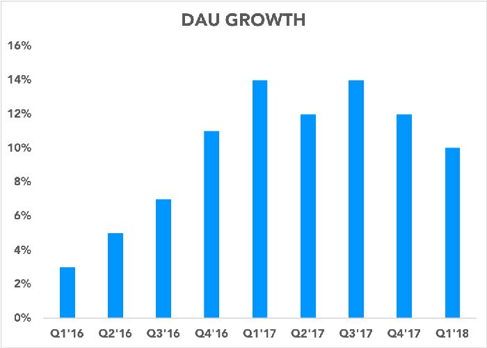 Chart showing DAU growth over time