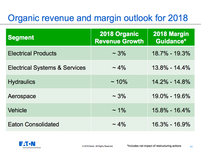 Eaton's 2018 organic growth projections, showing 3% growth in electrical products, 4% growth in electrical systems and services, 10% growth in hydraulics, 3% growth in aerospace, and 1% growth in vehicle. Overall the company is projecting 4% organic sales growth.