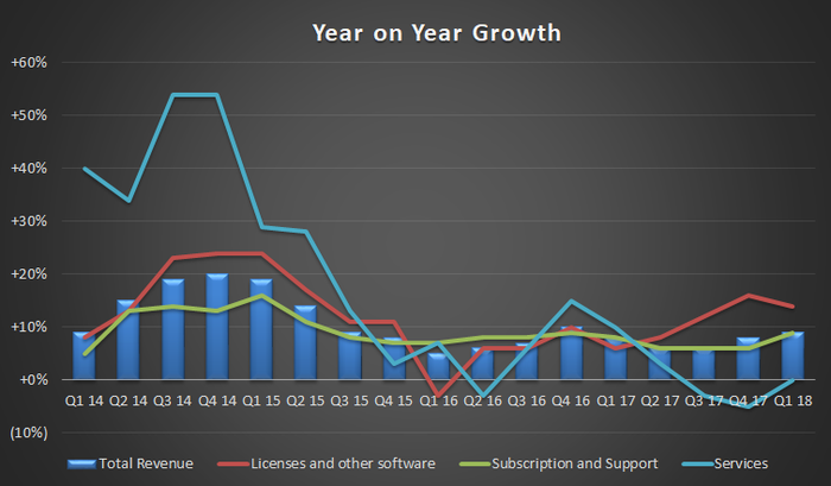 dassault year on year growth
