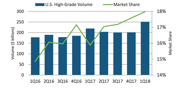 Chart showing MarketAxess' share of the U.S. High Grade debt market rose to 18% in the first quarter