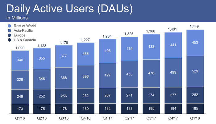 Chart showing DAUs increasing over time