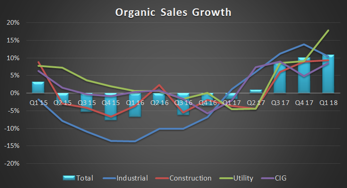 wesco's organic sales growth by segment
