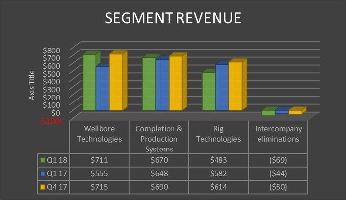 A chart showing the results of National Oilwell Varco's segments in the first quarter of 2018 and 2017 as well as last year's fourth quarter.
