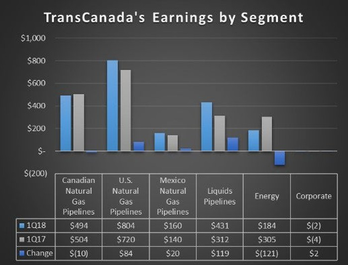 A chart showing TransCanada's earnings by segment in the first quarter of 2018 and 2017.