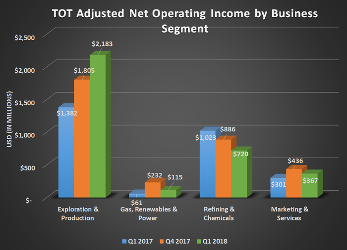 TOT adjusted net operating income by business segment for Q1 2017, Q4 2017, and Q1 2018. Shows substantial gain for exploration & production and decline for refining & chemicals.