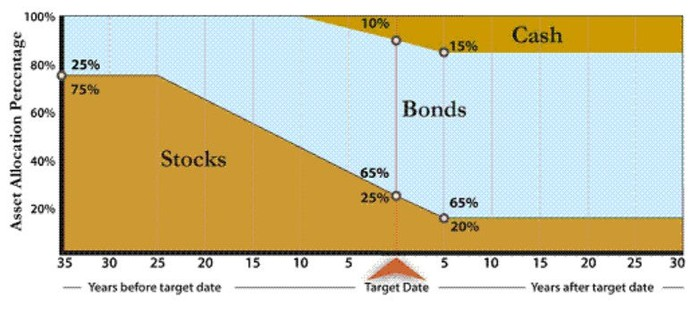 glide path example 2 for target date fund