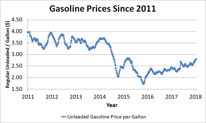 Graph showing price of gas since 2011.