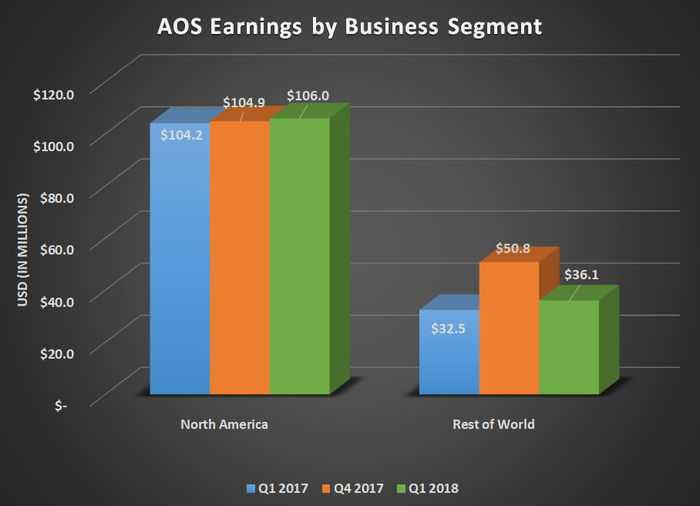 AOS Earnings by business segment for Q1 2017, Q4 2017, and Q1 2018. Shows small gains for both North America and Rest of World.