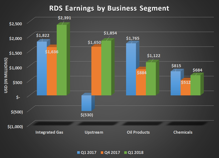 RDS earnings by business segment for Q1 2017, Q4 2017, and Q1 2018. Shows large increases for Integrated gas and upstream with modest declines in oil products and chemicals.