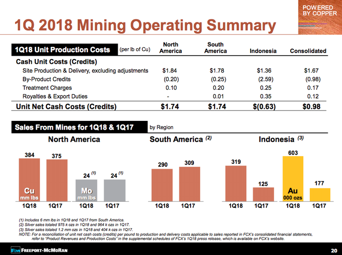 A comparison of Freeport's costs, showing that Grasberg is the miner's lowest cost mine