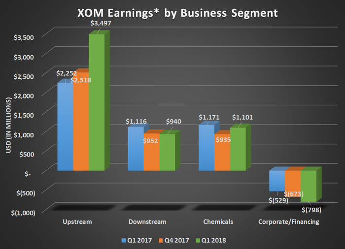 XOM Earnings by business segment for Q1, 2017, Q4 2017, and Q1 2018. Show's increase for upstream and mostly flat results for downstream and chemical.