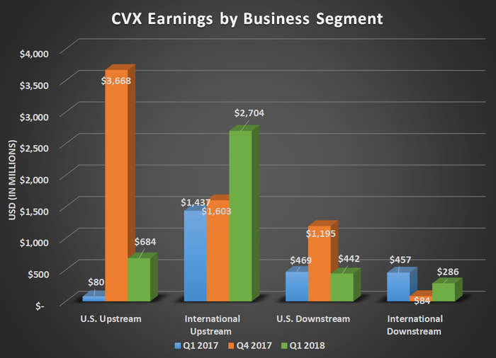 Chart showing Chevron earnings by business segment for Q1 2017, Q4 2017, and Q1 2018. Shows large gains for both U.S. and international upstream