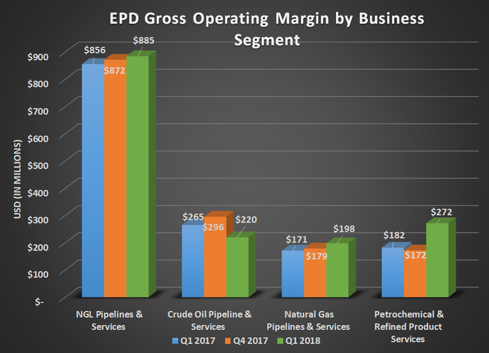 EPD gross operating margin by business segment for Q1 2017, Q4 2017, and Q1 2018. Shows big gain for Petrochemical offsetting a decline in crude oil.
