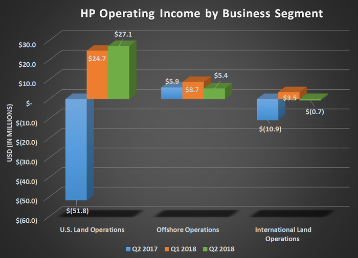 Graph of HP operating income by business segment for Q2 2017, Q1 2018, and Q2 2018. Shows declines for offshore and international offset by gains in U.S. land