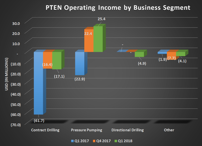 PTEN operating income by business segment for Q1 2017, Q4 2017, and Q1 2018. Shows narrowing loss for contract drilling and a turn to profit for pressure pumping.
