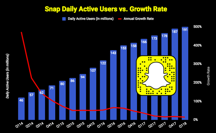 Chart of Snap's daily active users and growth rate