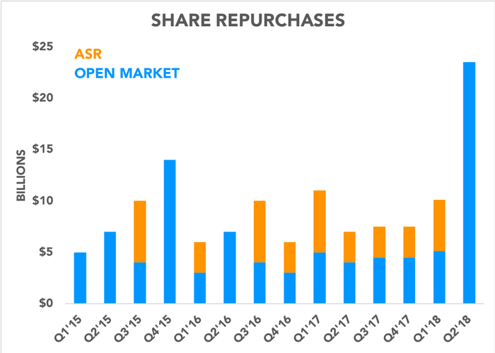 Chart showing share repurchases over time
