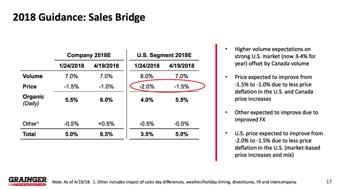 A table showing Granger's sales guidance moving up to a higher range