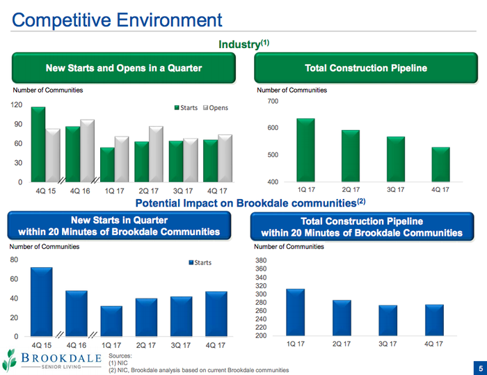 Four bar charts showing the number of construction starts in senior living facilities starting to fall