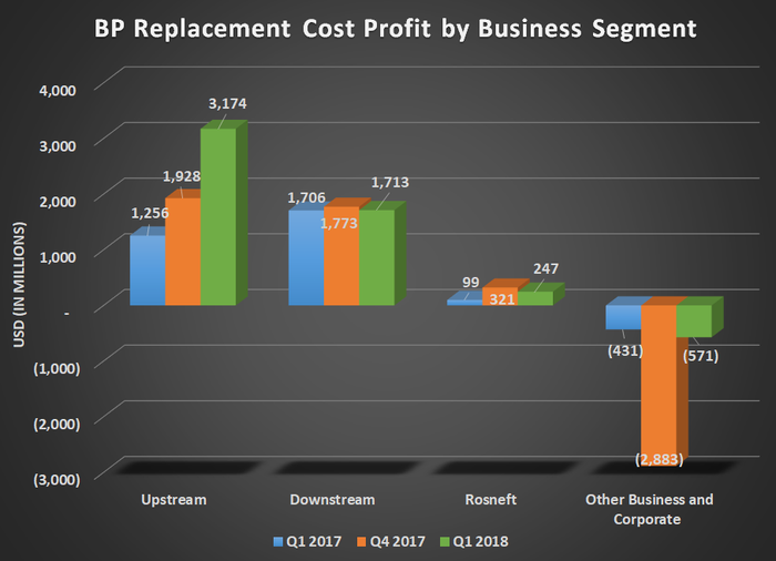 Chart of BP replacement cost profit by business segment for Q1 2017, Q4 2017, and Q1 2018, showing significant uptick in upstream and flat results from downstream