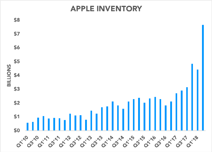 Chart showing Apple inventory over time