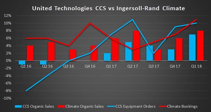 united technologies and ingersoll-rand climate focused segment sales and orders growth
