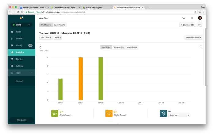 Zendesk support dashboard metrics