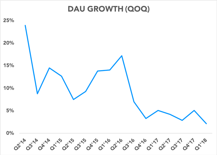 Chart showing DAU growth decelerating over time