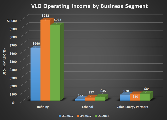 VLO operating income by business segment for Q1 2017, Q4 2017, and Q1 2018. Shows small gains for Ethanol and VLP and a modest sequential decline for refining.