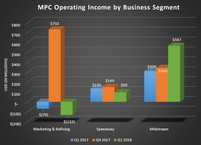 MPC operating income by business segment for Q1 2017, Q4 2017, and Q1 2018. Shows year-over-year declines for marketing & refining and speedway while Midstrem gained significantly.