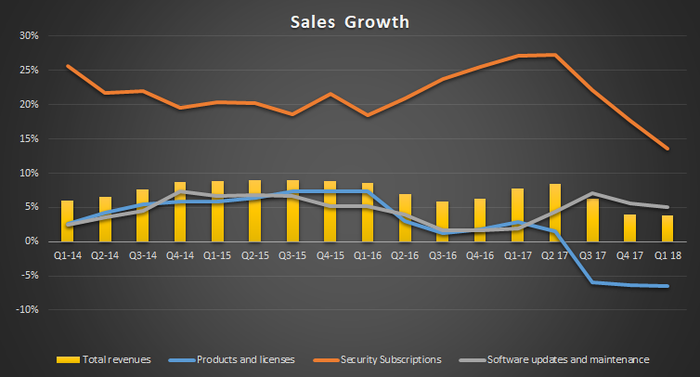 A graph showing Check Point's sales growth from Q1 2014 to Q1 2018.