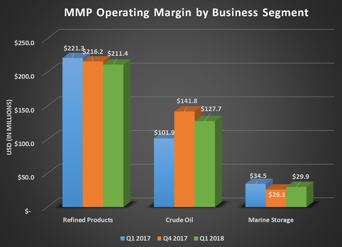 MMP operating margin by business segment for Q1 2017, Q4 2017, and Q1 2018. Shows gains for crude oil offset by declines in refined products and marine storage year over year.